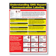 GHS Hazard Communication Training Poster